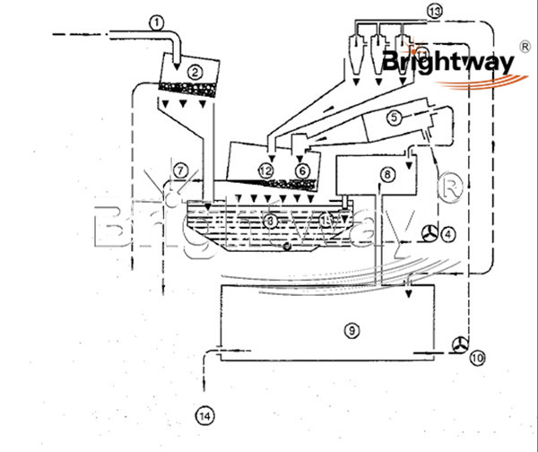 brightway 5 sets bw220 tunneling separation plants to malaysia  u2013 solids control system drilling