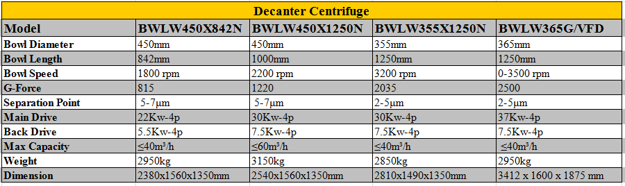 brightway decanter centrifuge Parameters
