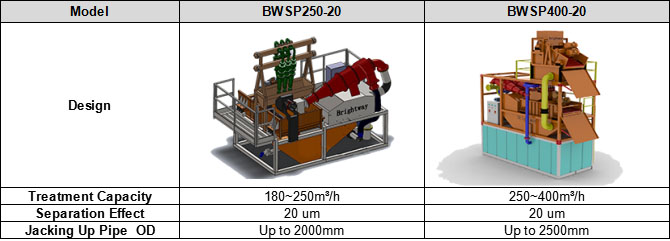 Brightway Slurry Treatment Plant Configuration